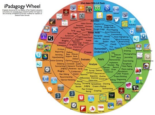iPadagogy-Wheel-blooms-taxonomy-verbs-to-programs
