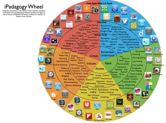 iPadagogy-Wheel-blooms-taxonomy-verbs-to-programs